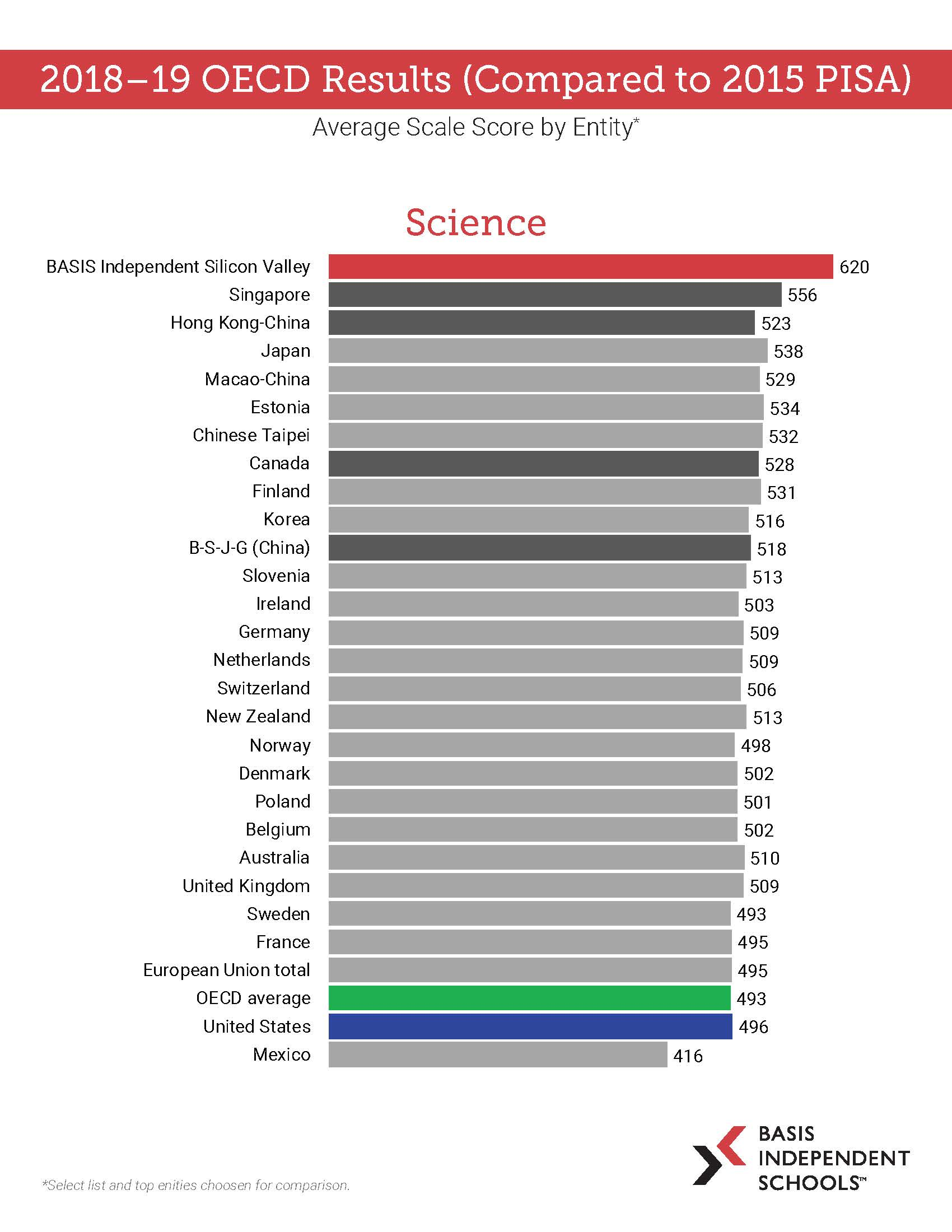 2018 - 2019 OECD Results_Page_3
