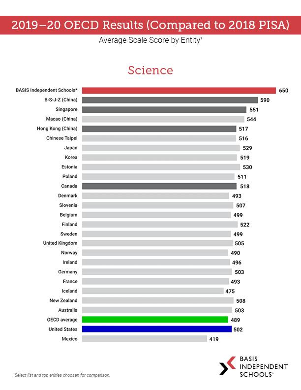2019-2020 BINS OECD Results-2018 PISA-SCIENCE