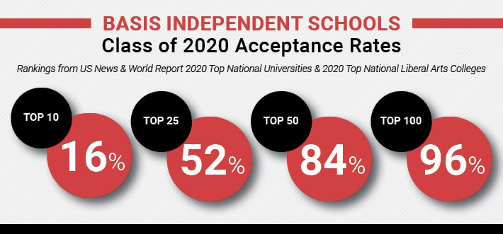 BASIS Independent Schools Class of 2020 Acceptance Rates-1